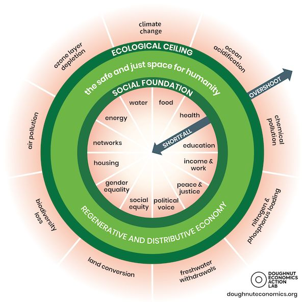 Image licenced as Creative Commons by the Doughnut Economics Action Lab DEAL (doughnuteconomics.org)